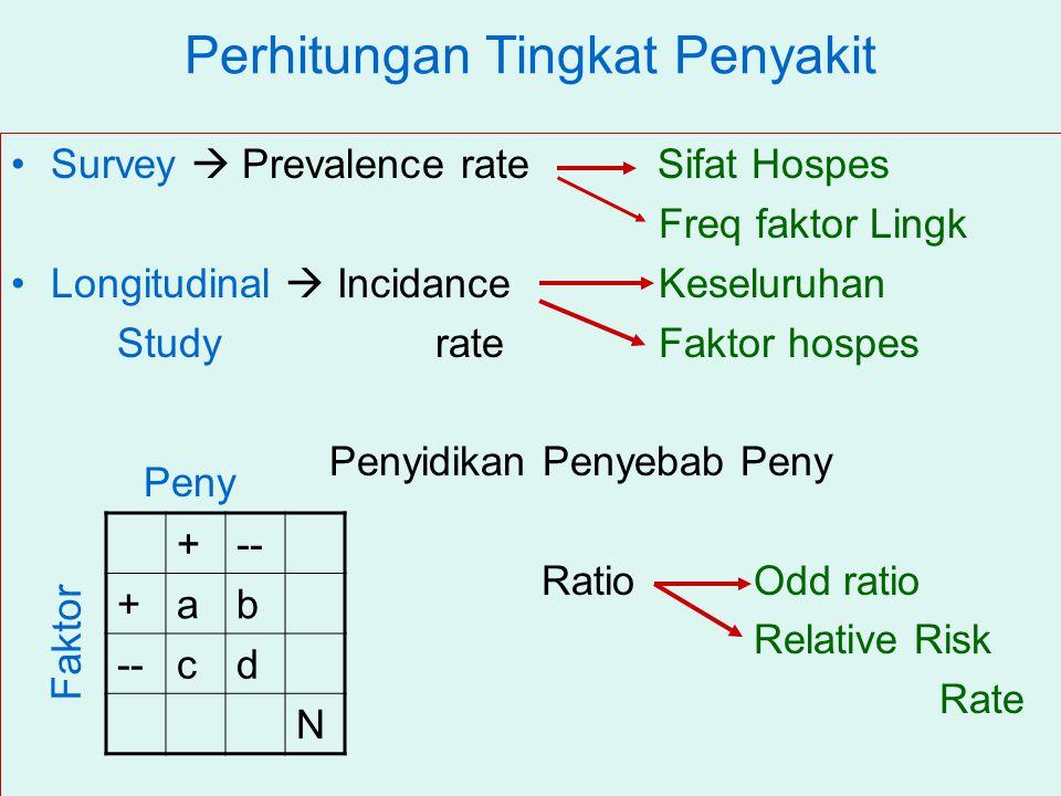 Perhitungan Tingkat Penyakit Survey  Prevalence rate Sifat Hospes Freq faktor Lingk Longitudinal  Incidance Keseluruhan Study rate Faktor hospes Penyidikan Penyebab Peny Ratio Odd ratio Relative Risk Rate +-- +ab cd N Faktor Peny