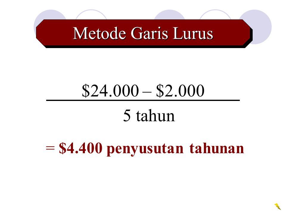 Metode Garis Lurus $24.000 – $2.000 5 tahun = $4.400 penyusutan tahunan
