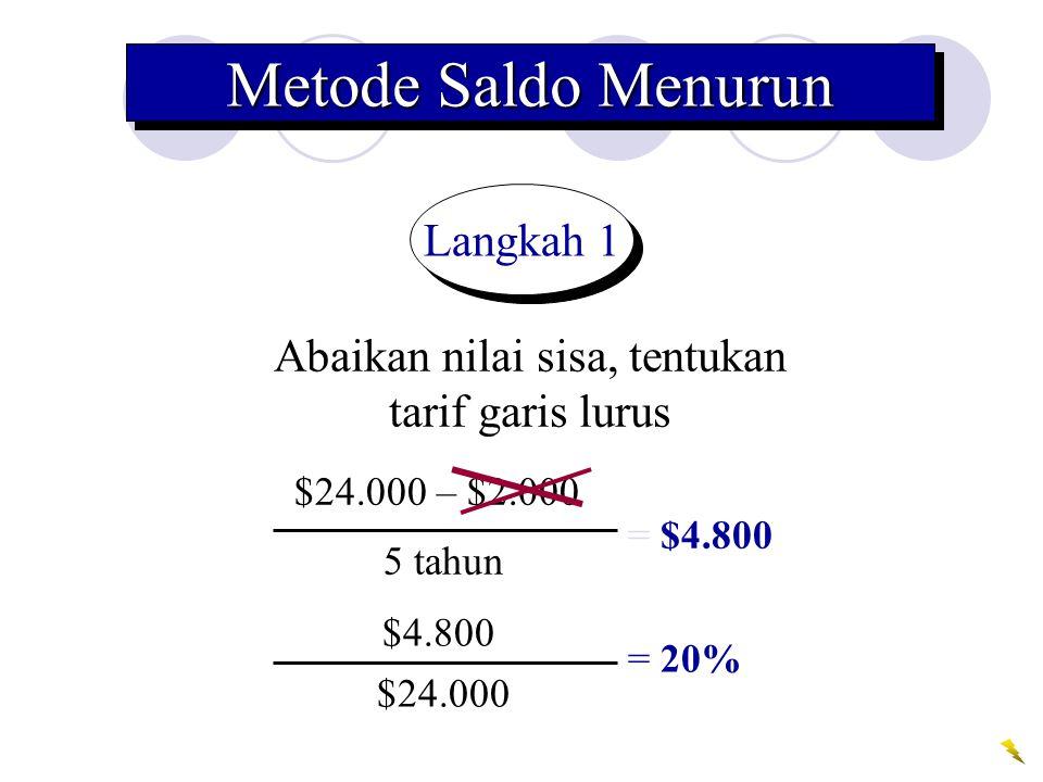 Metode Saldo Menurun Langkah 1 Abaikan nilai sisa, tentukan tarif garis lurus = $4.800 $24.000 – $2.000 5 tahun $4.800 $24.000 = 20%