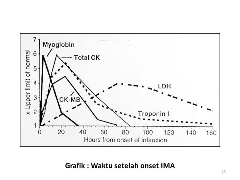 23 Grafik : Waktu setelah onset IMA
