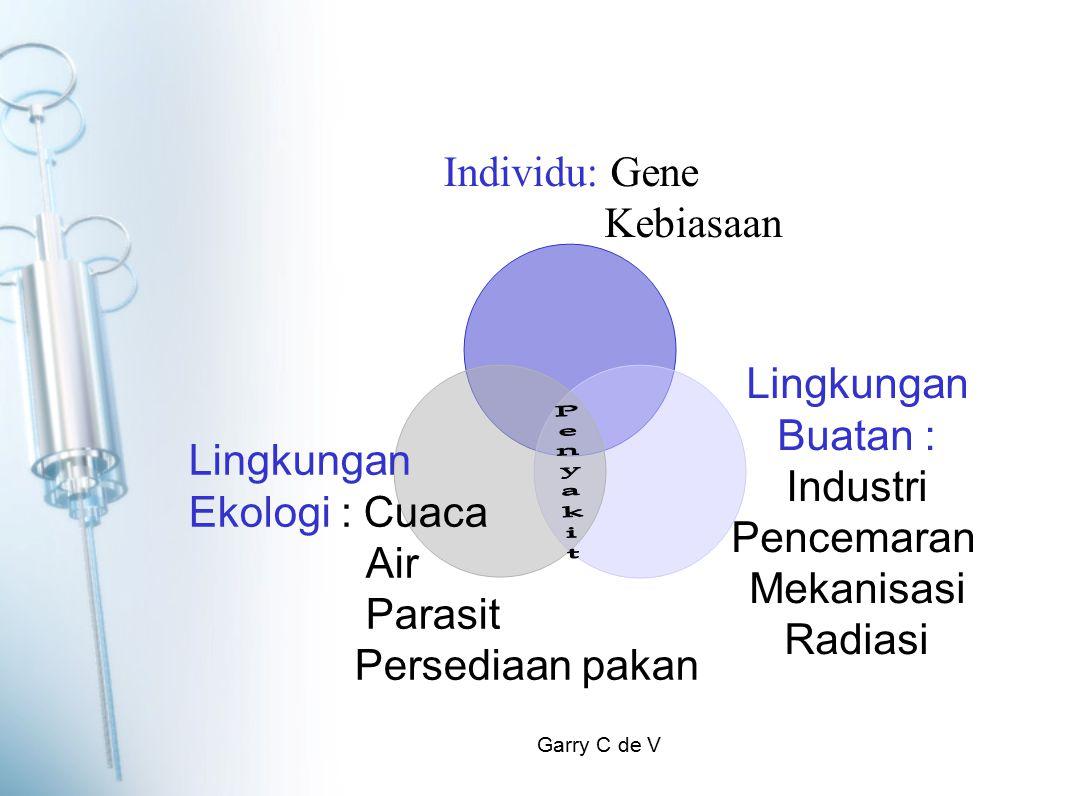 Garry C de V Individu: Gene Kebiasaan Lingkungan Buatan : Industri Pencemaran Mekanisasi Radiasi Lingkungan Ekologi : Cuaca Air Parasit Persediaan pakan