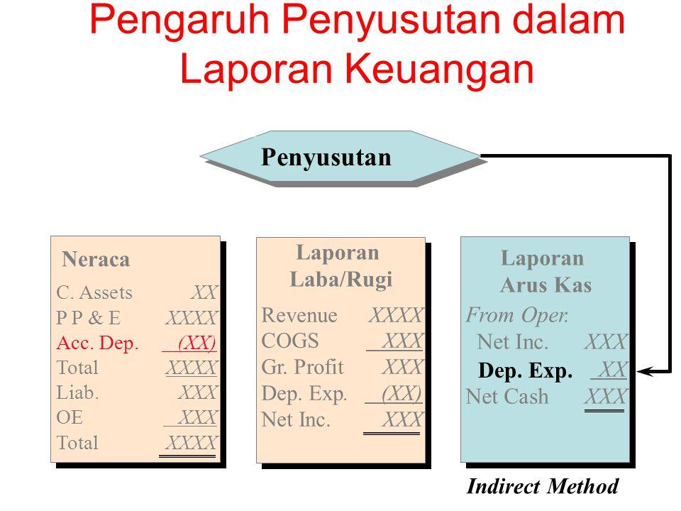 Indirect Method Penyusutan Neraca C.AssetsXX P P & EXXXX Acc.