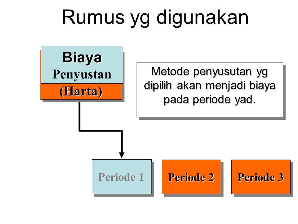 Periode 2 Periode 3 Metode penyusutan yg dipilih akan menjadi biaya pada periode yad. Period 1 Periode 1 Rumus yg digunakan(Harta)(Harta) Biaya Biaya