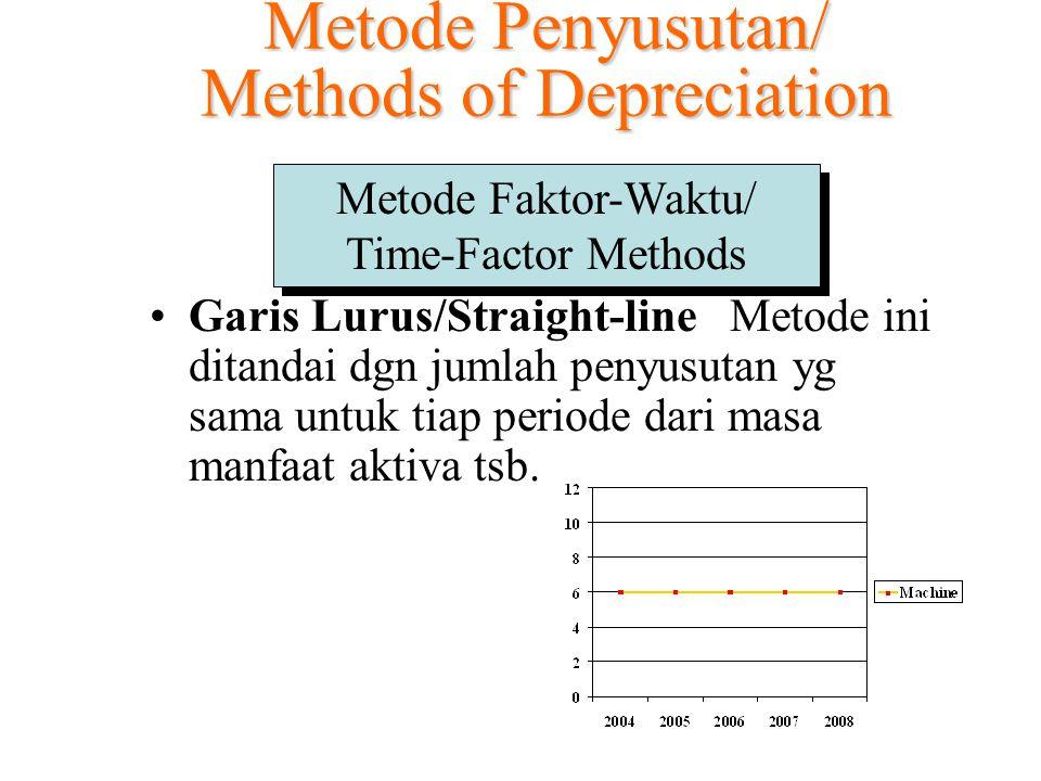 Metode Penyusutan/ Methods of Depreciation Metode Faktor-Waktu/ Time-Factor Methods Garis Lurus/Straight-line: Metode ini ditandai dgn jumlah penyusutan yg sama untuk tiap periode dari masa manfaat aktiva tsb.