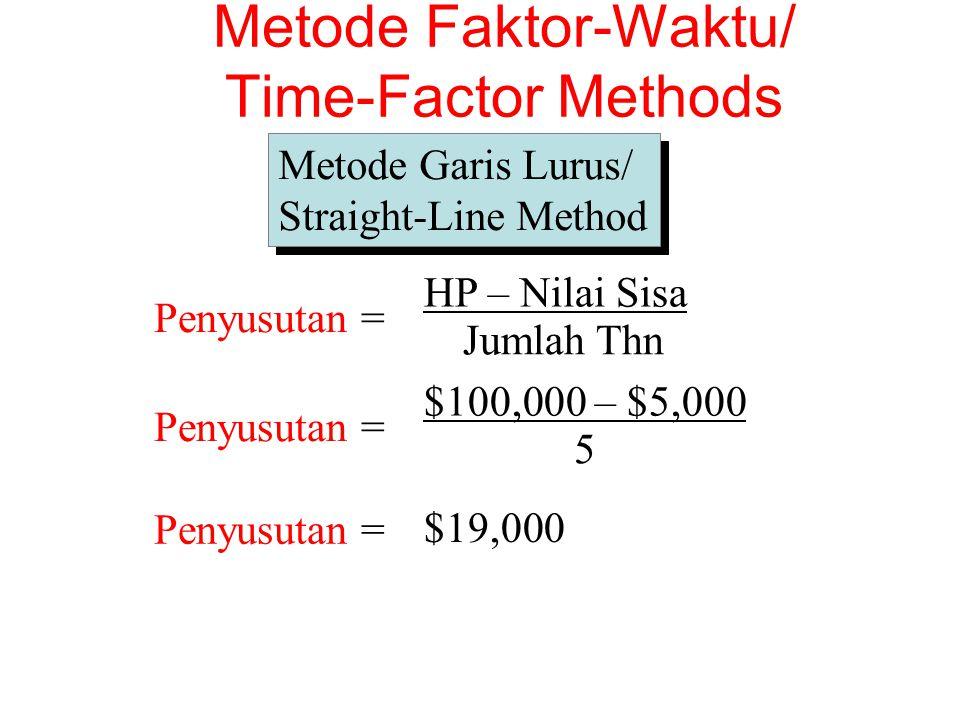 Metode Garis Lurus/ Straight-Line Method Metode Garis Lurus/ Straight-Line Method Penyusutan = HP – Nilai Sisa Jumlah Thn Penyusutan = $100,000 – $5,000 5 Penyusutan = $19,000