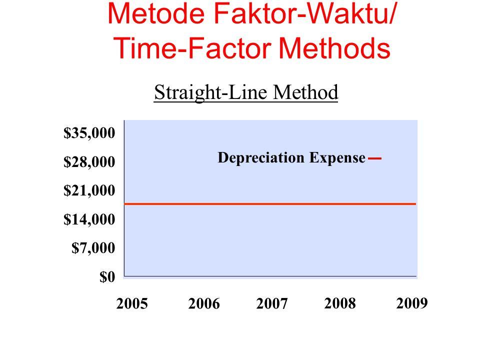 $35,000 $28,000 $21,000 $14,000 $7,000 $0 Depreciation Expense Straight-Line Method 200520062007 20082009 Metode Faktor-Waktu/ Time-Factor Methods