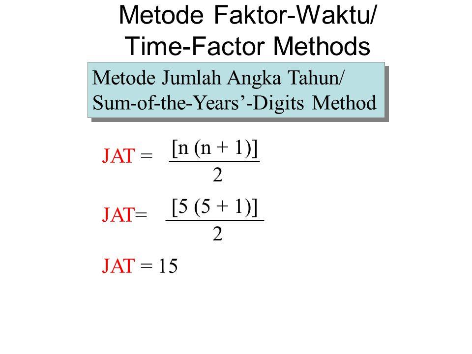 JAT = [n (n + 1)] 2 JAT= [5 (5 + 1)] 2 JAT = 15 Metode Jumlah Angka Tahun/ Sum-of-the-Years'-Digits Method Metode Jumlah Angka Tahun/ Sum-of-the-Years'-Digits Method Metode Faktor-Waktu/ Time-Factor Methods