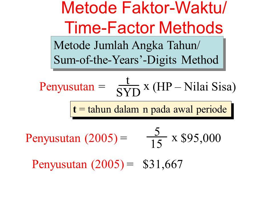 t Penyusutan = SYD x (HP – Nilai Sisa) t = tahun dalam n pada awal periode Penyusutan (2005) = 5 15 x $95,000 Penyusutan (2005) = $31,667 Metode Faktor-Waktu/ Time-Factor Methods Metode Jumlah Angka Tahun/ Sum-of-the-Years'-Digits Method Metode Jumlah Angka Tahun/ Sum-of-the-Years'-Digits Method