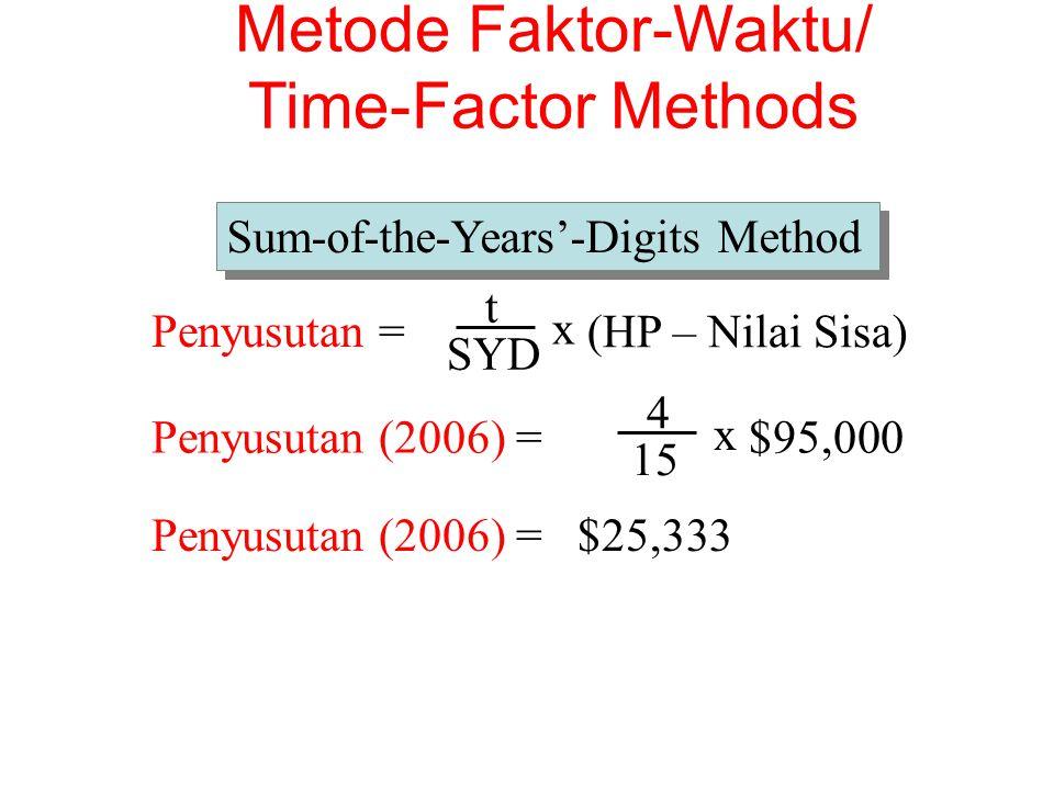 t Penyusutan = SYD x (HP – Nilai Sisa)Penyusutan (2006) = 4 15 x $95,000 Penyusutan (2006) = $25,333 Sum-of-the-Years'-Digits Method Metode Faktor-Wak