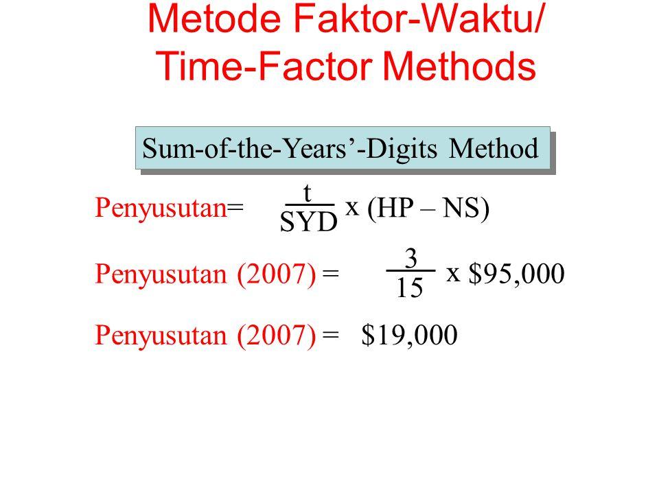 t Penyusutan= SYD x (HP – NS)Penyusutan (2007) = 3 15 x $95,000 Penyusutan (2007) = $19,000 Sum-of-the-Years'-Digits Method Metode Faktor-Waktu/ Time-Factor Methods