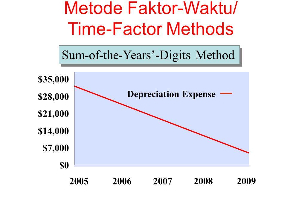 $35,000 $28,000 $21,000 $14,000 $7,000 $0 Depreciation Expense 200520062007 20082009 Sum-of-the-Years'-Digits Method Metode Faktor-Waktu/ Time-Factor Methods