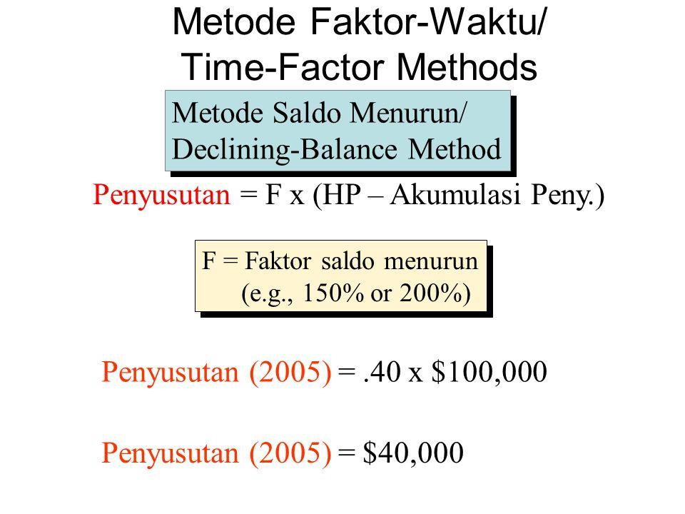 F = Faktor saldo menurun (e.g., 150% or 200%) F = Faktor saldo menurun (e.g., 150% or 200%) Metode Saldo Menurun/ Declining-Balance Method Metode Saldo Menurun/ Declining-Balance Method Penyusutan = F x (HP – Akumulasi Peny.) Penyusutan (2005) =.40 x $100,000 Penyusutan (2005) = $40,000 Metode Faktor-Waktu/ Time-Factor Methods