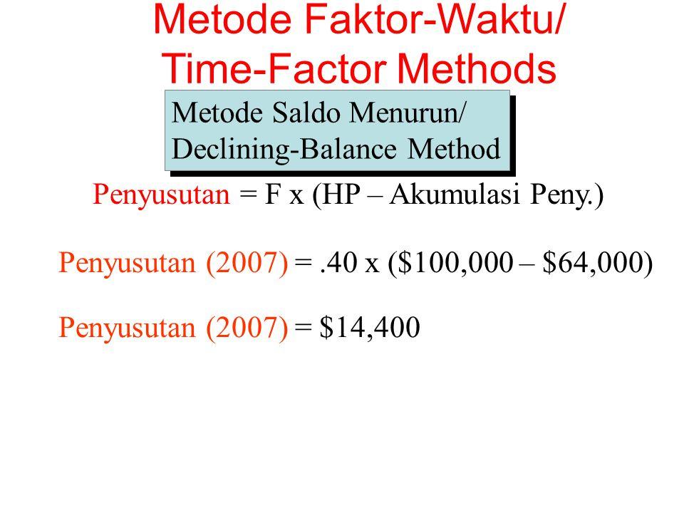 Penyusutan (2007) =.40 x ($100,000 – $64,000) Penyusutan (2007) = $14,400 Metode Saldo Menurun/ Declining-Balance Method Metode Saldo Menurun/ Declining-Balance Method Metode Faktor-Waktu/ Time-Factor Methods Penyusutan = F x (HP – Akumulasi Peny.)