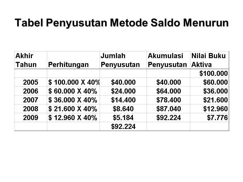 Tabel Penyusutan Metode Saldo Menurun