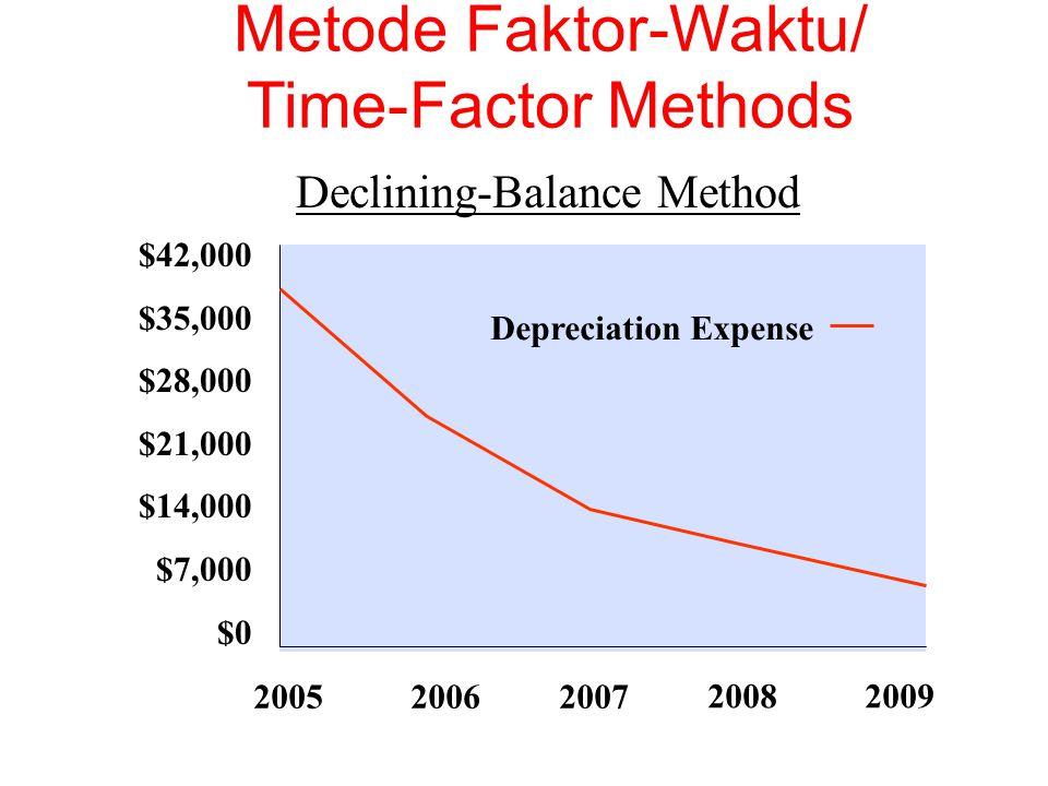 $42,000 $35,000 $28,000 $21,000 $14,000 $7,000 $0 Depreciation Expense Declining-Balance Method 200520062007 20082009 Metode Faktor-Waktu/ Time-Factor Methods