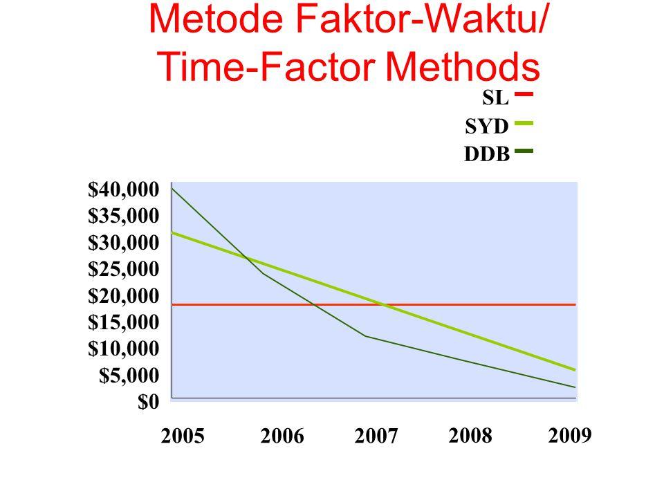 $40,000 $35,000 $30,000 $25,000 $20,000 $15,000 $10,000 $5,000 $0 SL 200520062007 20082009 SYD DDB Metode Faktor-Waktu/ Time-Factor Methods