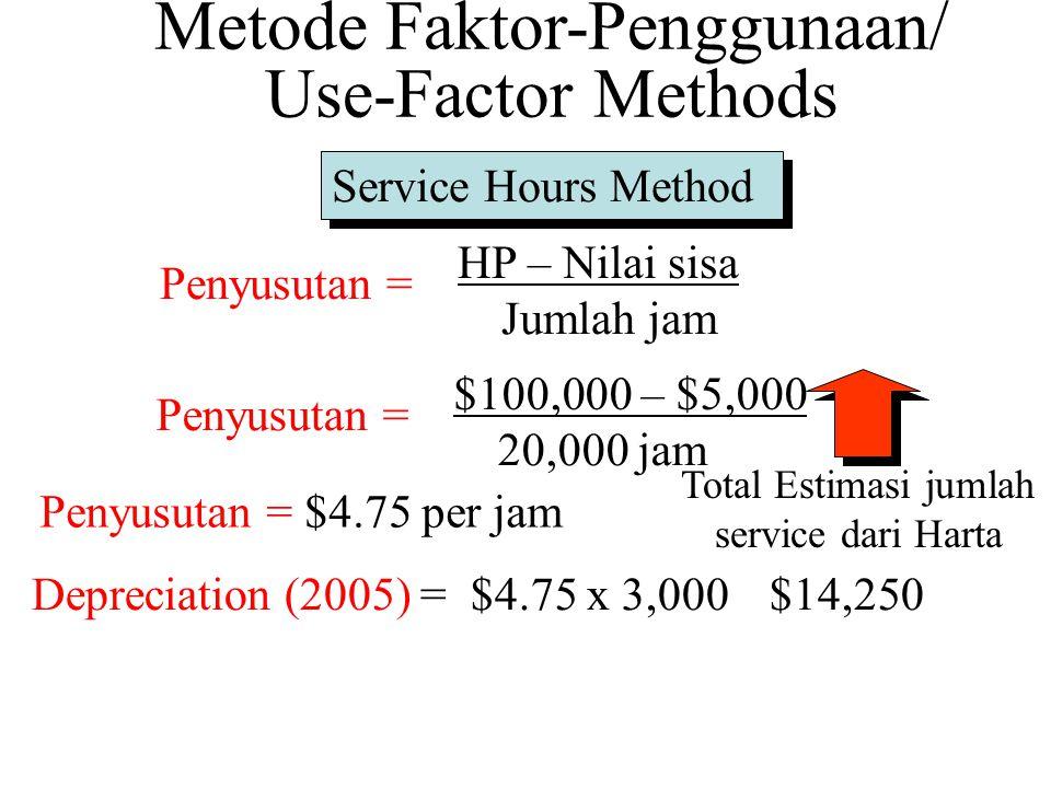 Service Hours Method Penyusutan = HP – Nilai sisa Jumlah jam Penyusutan = $100,000 – $5,000 20,000 jam Total Estimasi jumlah service dari Harta Penyusutan = $4.75 per jam Depreciation (2005) = $14,250Depreciation (2005) = $4.75 x 3,000 Metode Faktor-Penggunaan/ Use-Factor Methods