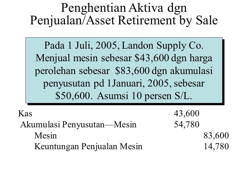 Kas 43,600 Akumulasi Penyusutan—Mesin54,780 Mesin83,600 Keuntungan Penjualan Mesin14,780 Penghentian Aktiva dgn Penjualan/Asset Retirement by Sale Pad