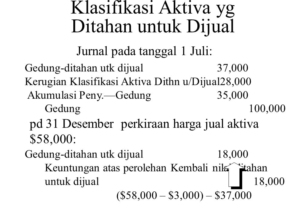 Gedung-ditahan utk dijual37,000 Kerugian Klasifikasi Aktiva Dithn u/Dijual28,000 Akumulasi Peny.—Gedung35,000 Gedung100,000 Jurnal pada tanggal 1 Juli: Gedung-ditahan utk dijual18,000 Keuntungan atas perolehan Kembali nilai ditahan untuk dijual18,000 pd 31 Desember perkiraan harga jual aktiva $58,000: ($58,000 – $3,000) – $37,000 Klasifikasi Aktiva yg Ditahan untuk Dijual