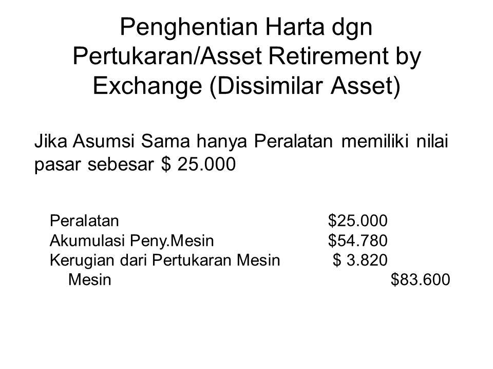 Jika Asumsi Sama hanya Peralatan memiliki nilai pasar sebesar $ 25.000 Peralatan$25.000 Akumulasi Peny.Mesin $54.780 Kerugian dari Pertukaran Mesin$ 3