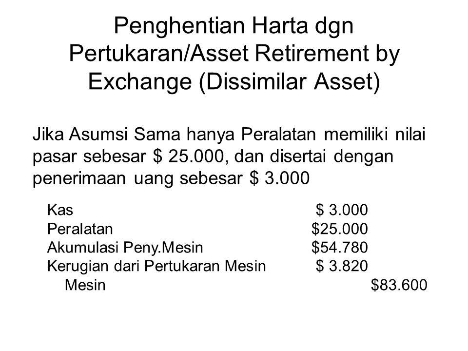 Penghentian Harta dgn Pertukaran/Asset Retirement by Exchange (Dissimilar Asset) Jika Asumsi Sama hanya Peralatan memiliki nilai pasar sebesar $ 25.000, dan disertai dengan penerimaan uang sebesar $ 3.000 Kas$ 3.000 Peralatan$25.000 Akumulasi Peny.Mesin $54.780 Kerugian dari Pertukaran Mesin$ 3.820 Mesin$83.600