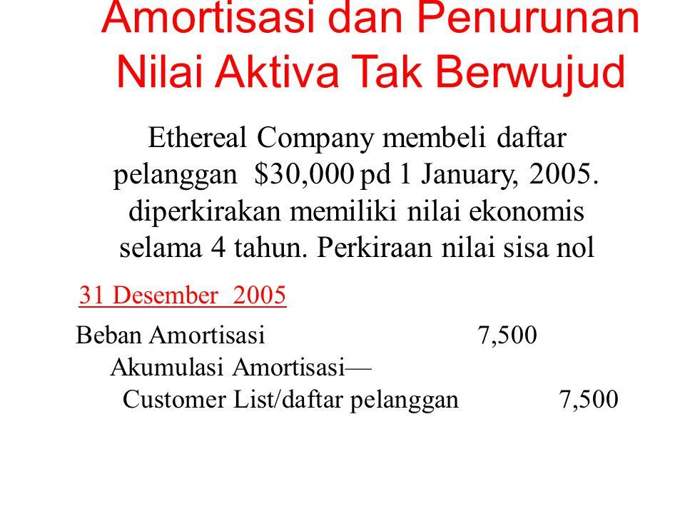 Amortisasi dan Penurunan Nilai Aktiva Tak Berwujud Ethereal Company membeli daftar pelanggan $30,000 pd 1 January, 2005.