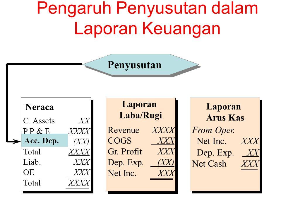 Pengaruh Penyusutan dalam Laporan Keuangan Penyusutan Neraca C. AssetsXX P P & EXXXX Acc. Dep. (XX) TotalXXXX Liab.XXX OE XXX Total XXXX Laporan Laba/