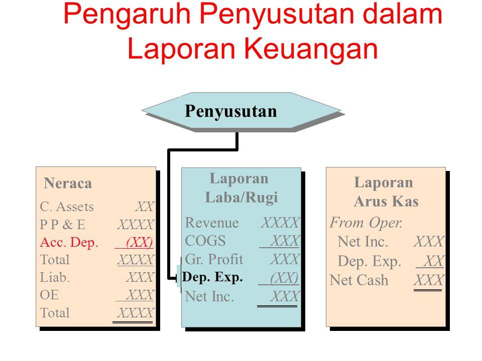 Jam Jasa/Service hours: penyusutan ini berdasarkan pda teori yg menyatakan bahwa pembelian aktiva menggambarkan jumlah jam jas yg dibeli.
