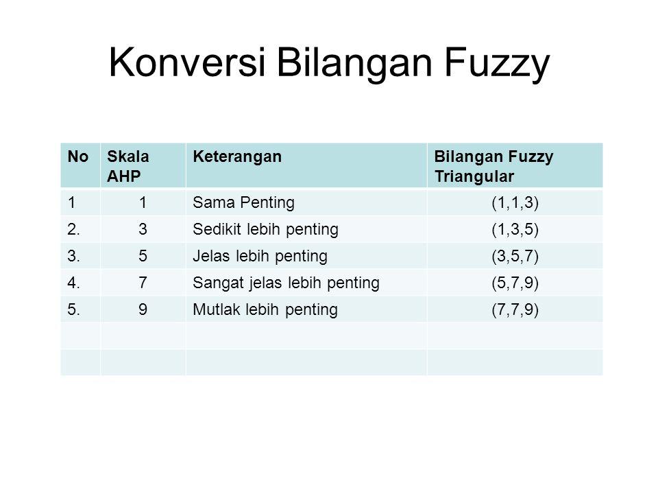 Konversi Bilangan Fuzzy NoSkala AHP KeteranganBilangan Fuzzy Triangular 11Sama Penting(1,1,3) 2.3Sedikit lebih penting(1,3,5) 3.5Jelas lebih penting(3,5,7) 4.7Sangat jelas lebih penting(5,7,9) 5.9Mutlak lebih penting(7,7,9)
