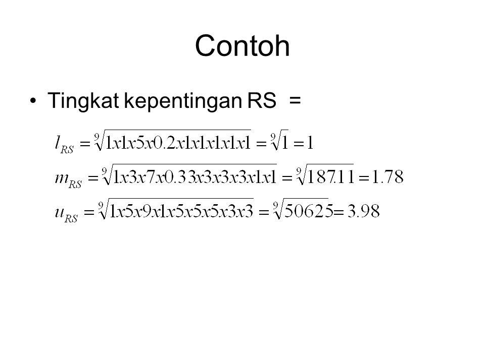 Contoh Tingkat kepentingan RS =