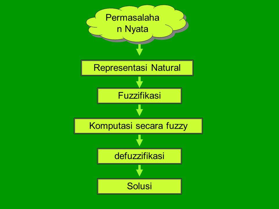 Representasi Natural Fuzzifikasi Komputasi secara fuzzy defuzzifikasi Solusi Permasalaha n Nyata