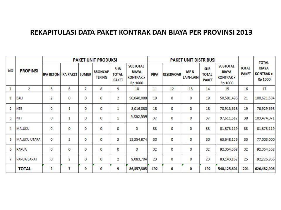 REKAPITULASI DATA PAKET KONTRAK DAN BIAYA PER PROVINSI 2013