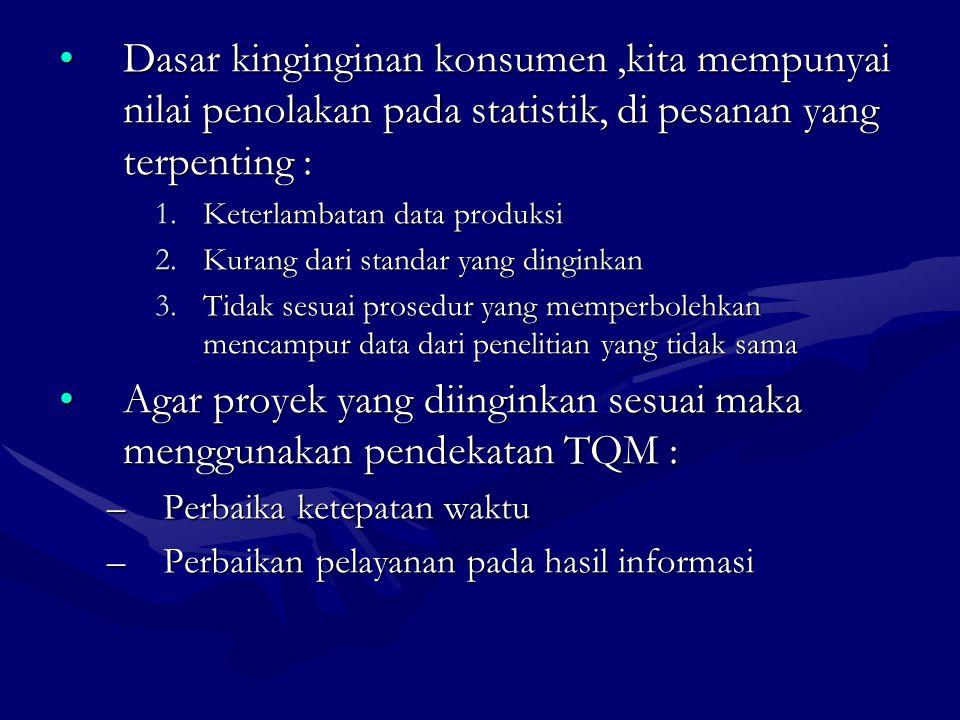 Dasar kinginginan konsumen,kita mempunyai nilai penolakan pada statistik, di pesanan yang terpenting :Dasar kinginginan konsumen,kita mempunyai nilai penolakan pada statistik, di pesanan yang terpenting : 1.Keterlambatan data produksi 2.Kurang dari standar yang dinginkan 3.Tidak sesuai prosedur yang memperbolehkan mencampur data dari penelitian yang tidak sama Agar proyek yang diinginkan sesuai maka menggunakan pendekatan TQM :Agar proyek yang diinginkan sesuai maka menggunakan pendekatan TQM : –Perbaika ketepatan waktu –Perbaikan pelayanan pada hasil informasi