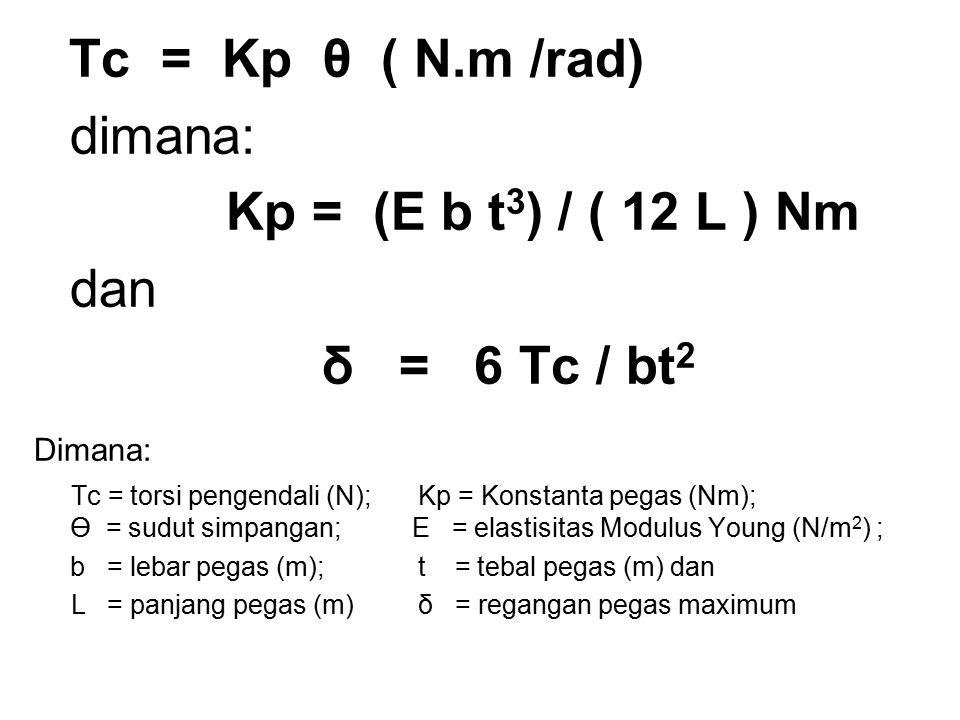 Tc = Kp θ ( N.m /rad) dimana: Kp = (E b t 3 ) / ( 12 L ) Nm dan δ = 6 Tc / bt 2 Dimana: Tc = torsi pengendali (N); Kp = Konstanta pegas (Nm); Ө = sudu