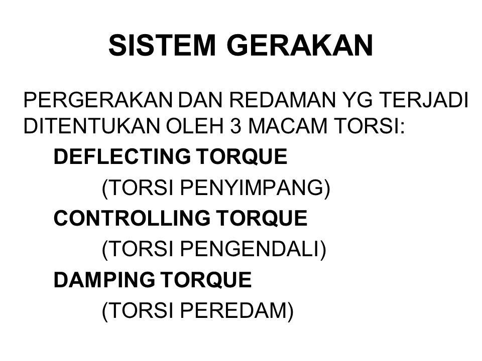 SISTEM GERAKAN PERGERAKAN DAN REDAMAN YG TERJADI DITENTUKAN OLEH 3 MACAM TORSI: DEFLECTING TORQUE (TORSI PENYIMPANG) CONTROLLING TORQUE (TORSI PENGEND
