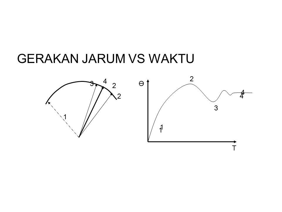 GERAKAN JARUM VS WAKTU 1 2 1 3 4 4 1 2 2 4 3 T Ө