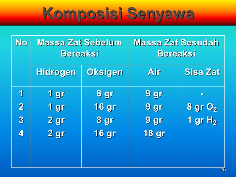 45 Komposisi Senyawa No Massa Zat Sebelum Bereaksi Massa Zat Sesudah Bereaksi HidrogenOksigenAir Sisa Zat 1234 1 gr 2 gr 8 gr 16 gr 8 gr 16 gr 9 gr 18