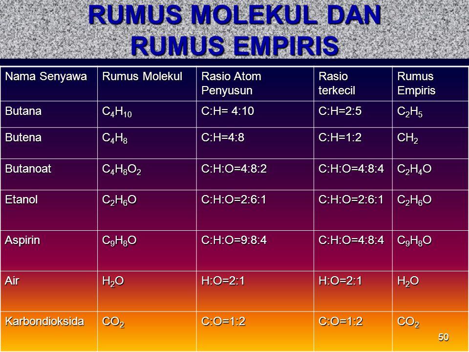 50 RUMUS MOLEKUL DAN RUMUS EMPIRIS Nama Senyawa Rumus Molekul Rasio Atom Penyusun Rasio terkecil Rumus Empiris Butana C 4 H 10 C:H= 4:10 C:H=2:5 C2H5C