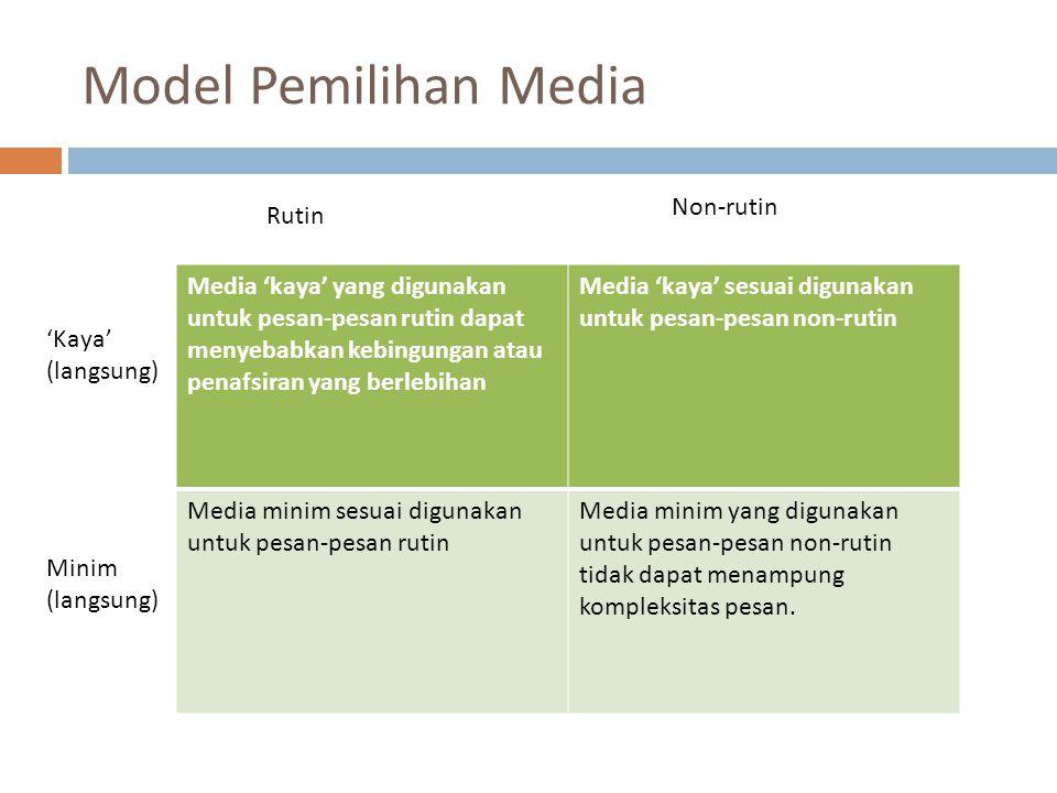 Model Pemilihan Media Media 'kaya' yang digunakan untuk pesan-pesan rutin dapat menyebabkan kebingungan atau penafsiran yang berlebihan Media 'kaya' sesuai digunakan untuk pesan-pesan non-rutin Media minim sesuai digunakan untuk pesan-pesan rutin Media minim yang digunakan untuk pesan-pesan non-rutin tidak dapat menampung kompleksitas pesan.