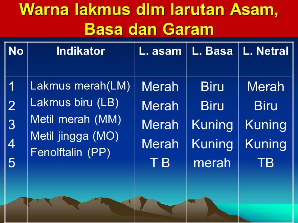Warna lakmus dlm larutan Asam, Basa dan Garam NoIndikatorL.