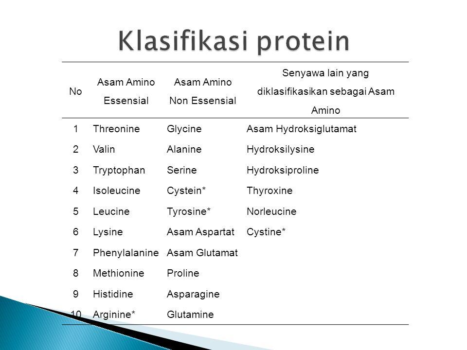 No Asam Amino Essensial Asam Amino Non Essensial Senyawa lain yang diklasifikasikan sebagai Asam Amino 1ThreonineGlycineAsam Hydroksiglutamat 2ValinAlanineHydroksilysine 3TryptophanSerineHydroksiproline 4IsoleucineCystein*Thyroxine 5LeucineTyrosine*Norleucine 6LysineAsam AspartatCystine* 7PhenylalanineAsam Glutamat 8MethionineProline 9HistidineAsparagine 10Arginine*Glutamine
