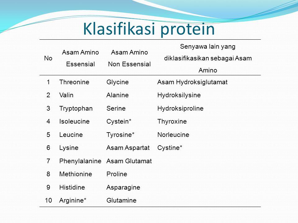 Klasifikasi protein No Asam Amino Essensial Asam Amino Non Essensial Senyawa lain yang diklasifikasikan sebagai Asam Amino 1ThreonineGlycineAsam Hydro