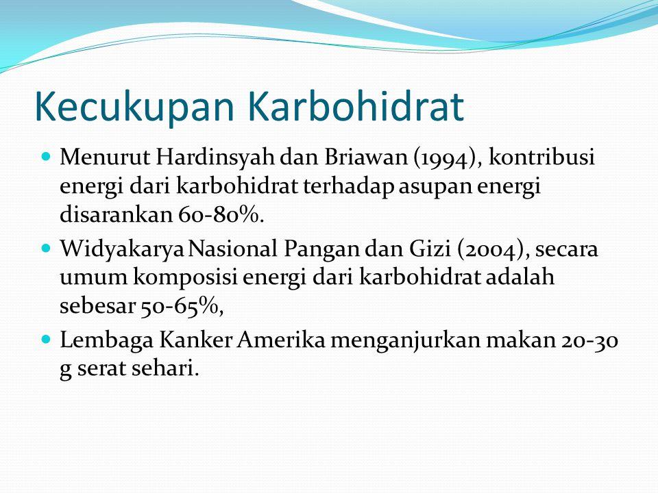 Kecukupan Karbohidrat Menurut Hardinsyah dan Briawan (1994), kontribusi energi dari karbohidrat terhadap asupan energi disarankan 60-80%. Widyakarya N