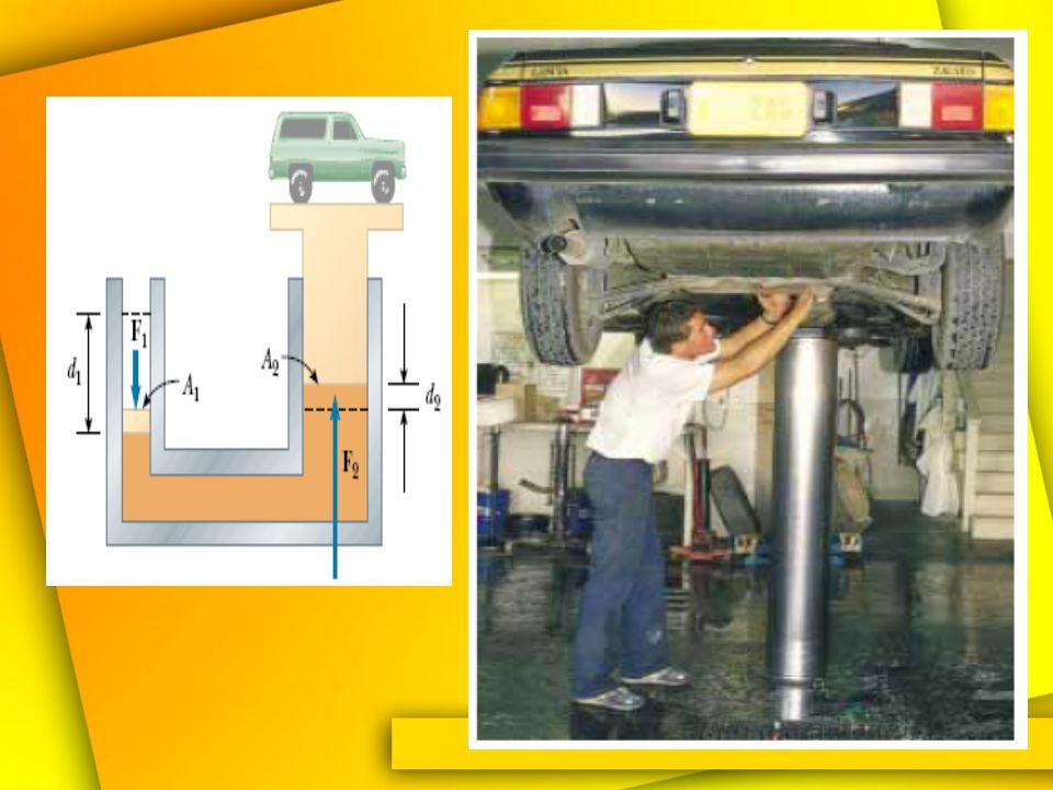 Misalkan F 1 bekerja sepanjang jarak d 1. –Berapa besar volume fluida yang dipindahkan? Usaha yang dilakukan F 1 sama dengan usaha yang dilakukan F 2