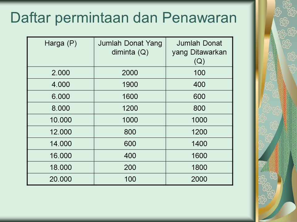 Daftar permintaan dan Penawaran Harga (P)Jumlah Donat Yang diminta (Q) Jumlah Donat yang Ditawarkan (Q) 2.0002000100 4.0001900400 6.0001600600 8.0001200800 10.0001000 12.0008001200 14.0006001400 16.0004001600 18.0002001800 20.0001002000