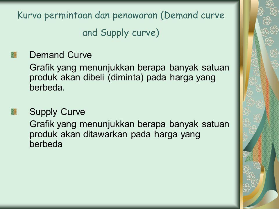 Kurva permintaan dan penawaran (Demand curve and Supply curve) Demand Curve Grafik yang menunjukkan berapa banyak satuan produk akan dibeli (diminta) pada harga yang berbeda.
