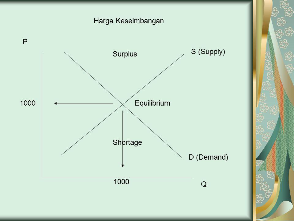 D (Demand) S (Supply) P Q 1000 Equilibrium Surplus Shortage Harga Keseimbangan