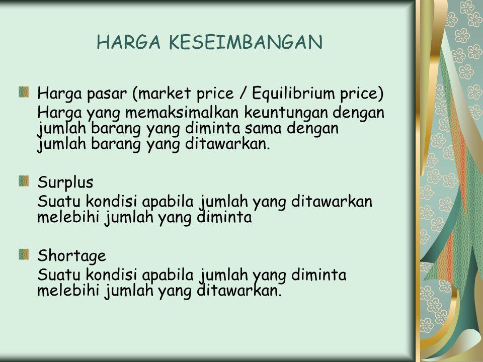 HARGA KESEIMBANGAN Harga pasar (market price / Equilibrium price) Harga yang memaksimalkan keuntungan dengan jumlah barang yang diminta sama dengan jumlah barang yang ditawarkan.