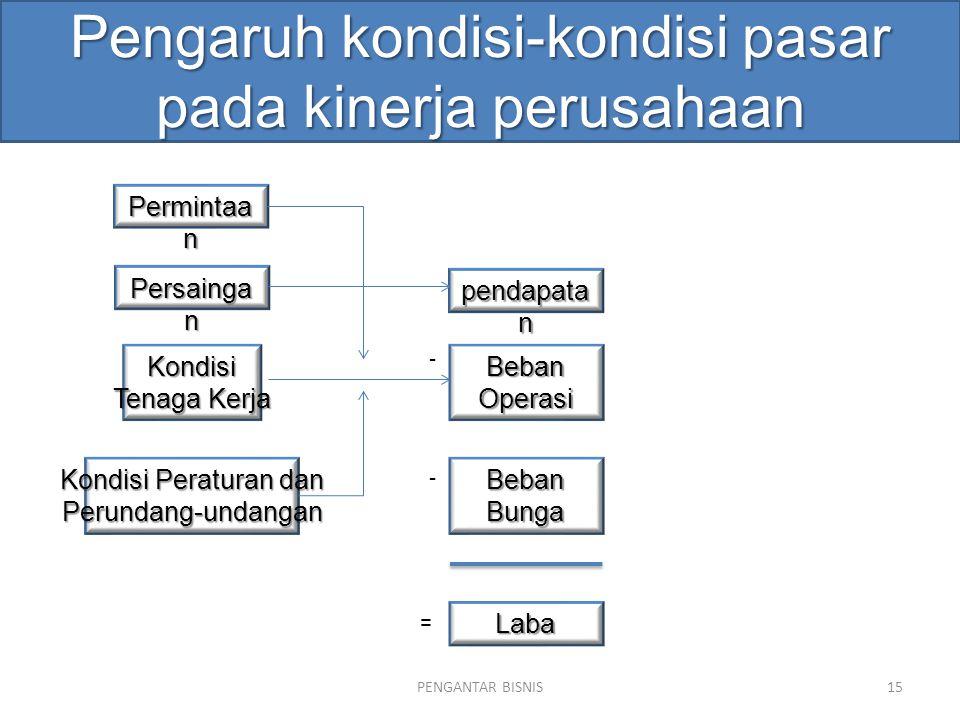 Pengaruh kondisi-kondisi pasar pada kinerja perusahaan PENGANTAR BISNIS15 Permintaa n Persainga n Laba pendapata n Kondisi Tenaga Kerja Kondisi Peratu