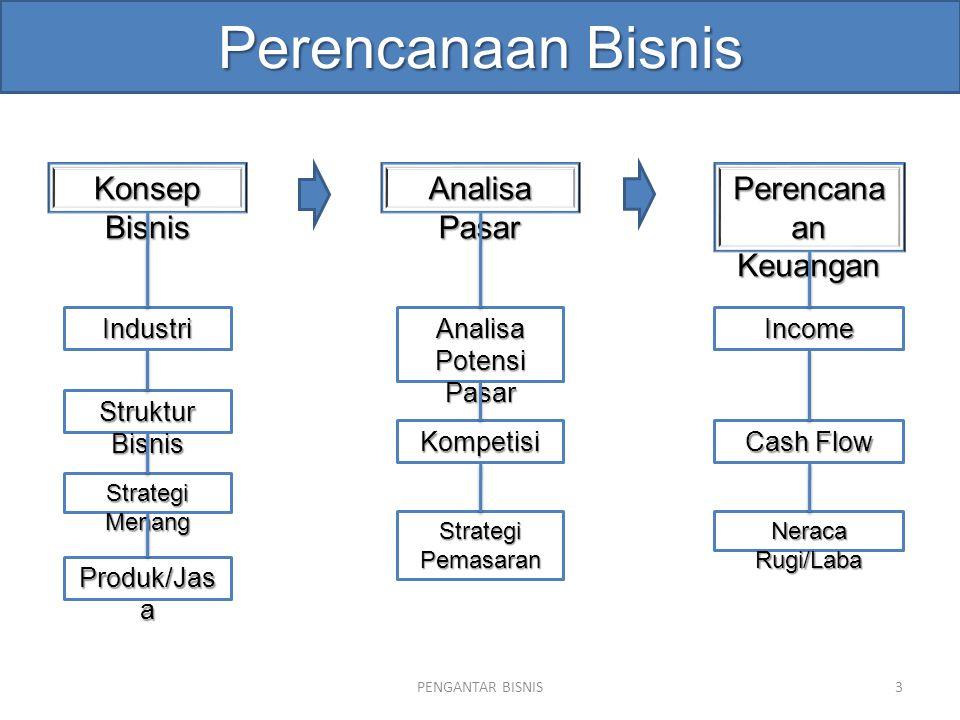 Perencanaan Bisnis PENGANTAR BISNIS3 Konsep Bisnis Industri Struktur Bisnis Produk/Jas a Cash Flow Kompetisi Income Strategi Menang Strategi Pemasaran